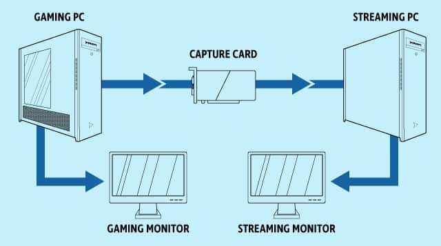 dual pc streaming